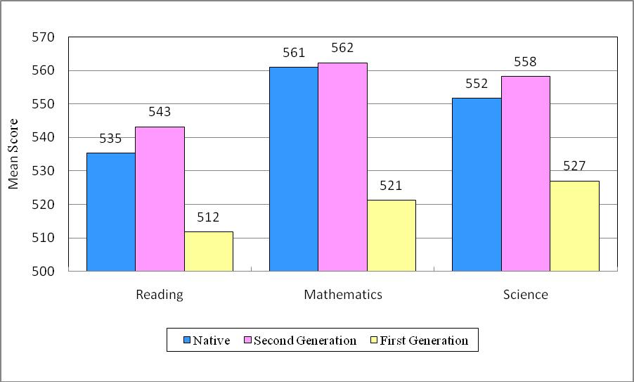 Figure 5 PISA 2009 Literacy Performance of Hong Kong Students by Immigration Status Figure 6 Improvement in Students Reading Engagement Reading Attitude from PISA2000+ to PISA2009 PISA2000+ PISA2009