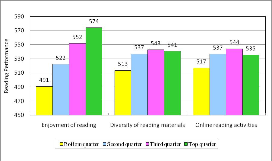Figure 7 Relationship between Students Reading Engagement and Their Reading Performance Figure 8 Relationship between Family Involvement and Students Reading Literacy Performance 560 551 550 546 545