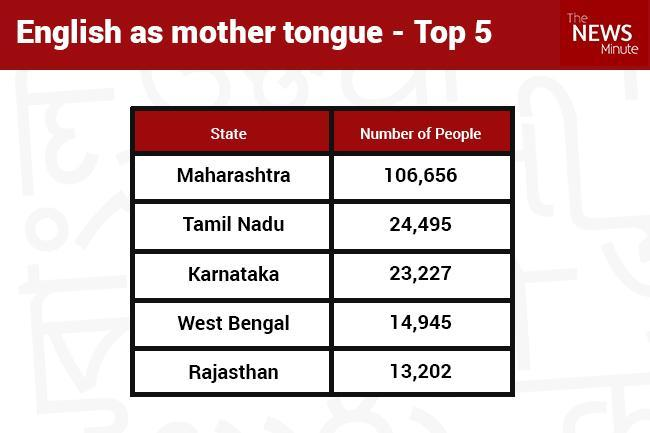 The Census records a mother tongue as the the language spoken in childhood by the person s mother to the person.
