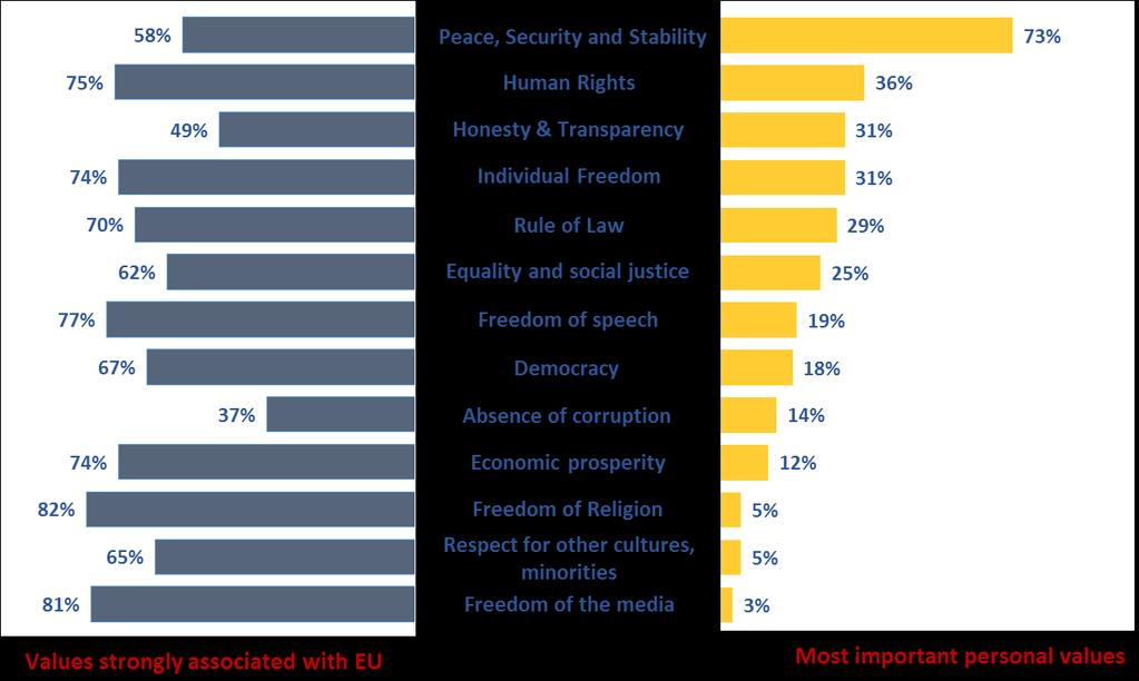 personal value for the majority of Belarusians appears to be peace, security and stability (cited by 73% of people).