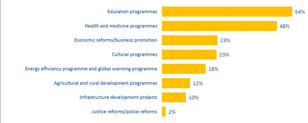 TABLE 7 Programmes financed by the EU Q2.6. Do you know of any specific programmes financed by the European Union in Belarus?