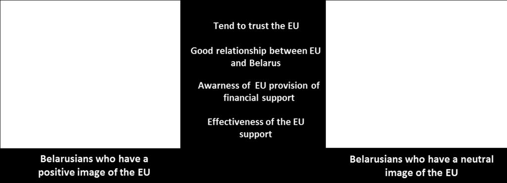 FIGURE 9 Attitudes towards the EU: positive versus neutral The top three values which Belarusians with a positive image of EU strongly associate with the EU are freedom of media (91%), freedom of