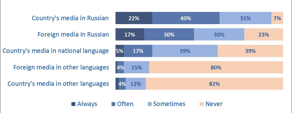 Russian-language media, be it from Belarus or Russia, is the most commonly used media source (fig. 13).