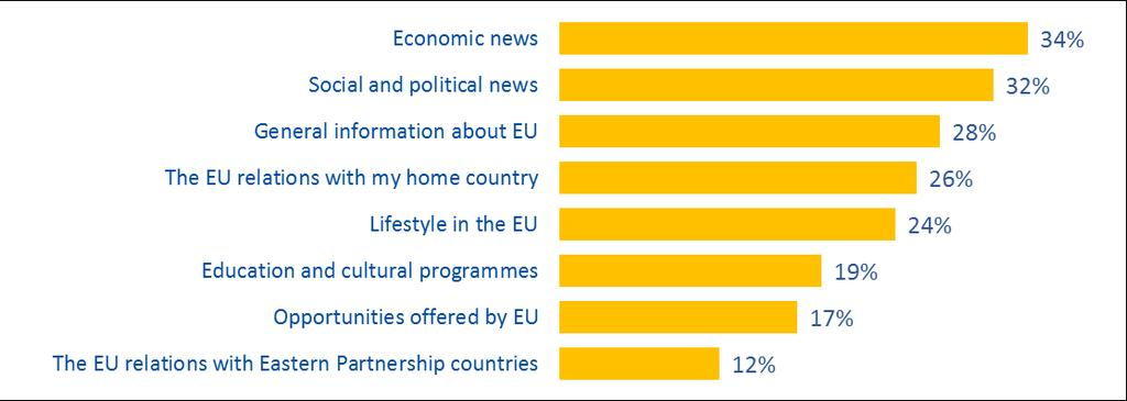 People who search for information on the EU are mainly concerned with economic news (34%), social and political news (32%), general affairs happening in the European Union (28%) and the relations of