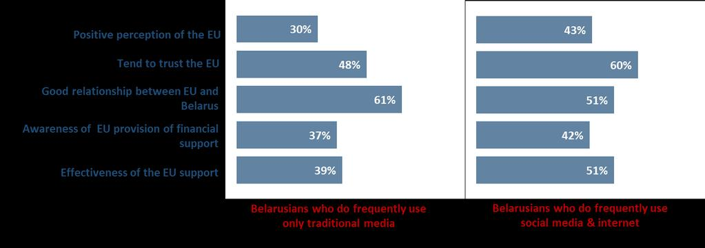 FIGURE 20 Type of media frequently used as a source of information and attitude towards the EU Attitudes towards the EU have also been assessed by comparing the people that