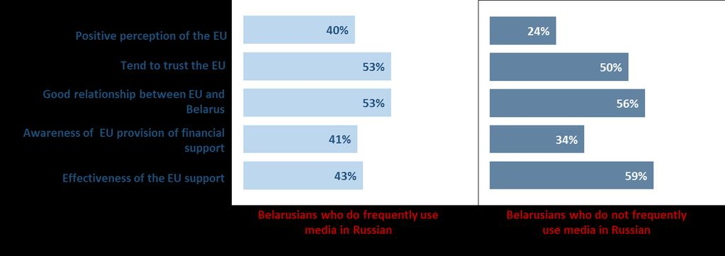 15 In general, Russian media users tend to have a more positive perception of the European Union and to be aware of its financial support, although non-russian media consumers