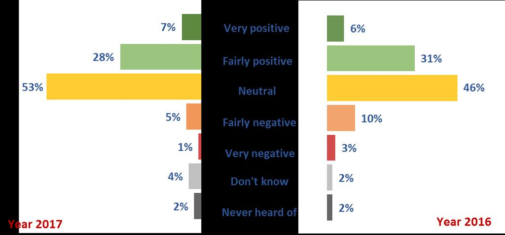 3.2. Perceptions about the European Union 3.2.1.