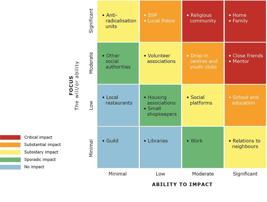 Resilience model: Overall, as illustrated in the resilience model, the report highlights that a multiplicity of actors, fora, processes, and activities contribute (or potentially could contribute) to