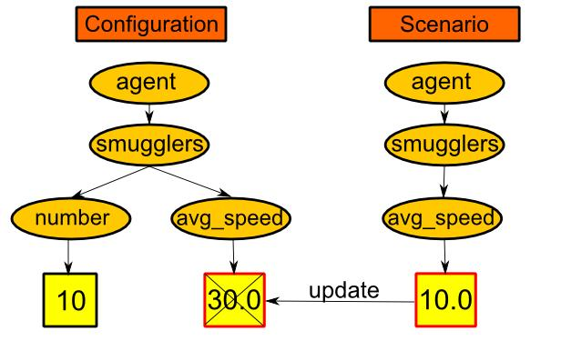 CHAPTER 5. IMPLEMENTATION 24 Figure 5.2: Figure shows principal of conguration by exception. conguration are changed by scenario. Default values set in module.smugglers = true module.