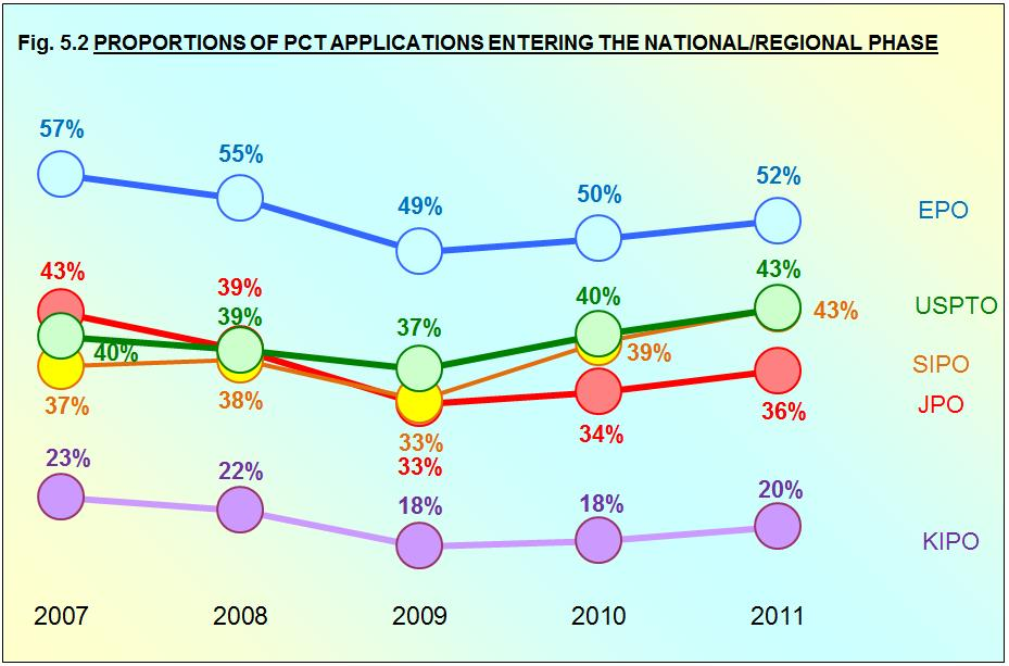 NATIONAL/REGIONAL PHASE ENTRY RATE After the international phase of the PCT procedure, applicants decide whether they wish to continue further with their applications in the national or regional