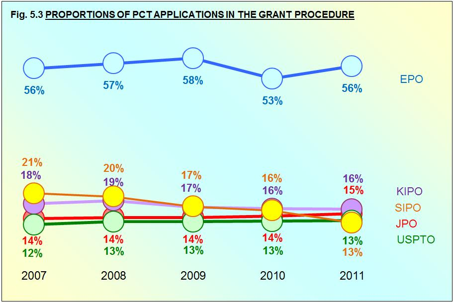 SHARE OF PCT APPLICATIONS Fig. 5.3 shows the share of PCT among all applications that entered the grant procedure at each Office (as presented earlier in Fig. 4.1).