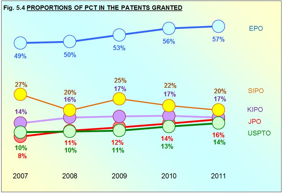 PCT GRANTS Fig. 5.4 shows the proportions of patents granted by each of the IP5 Offices that were based on PCT applications.