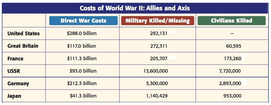 The Legacy of the War Power Point Questions 1. Which Allied power came out of World War II with a stronger economy? 2. Under what plan did the U.S. give money to help rebuild Europe? 3.