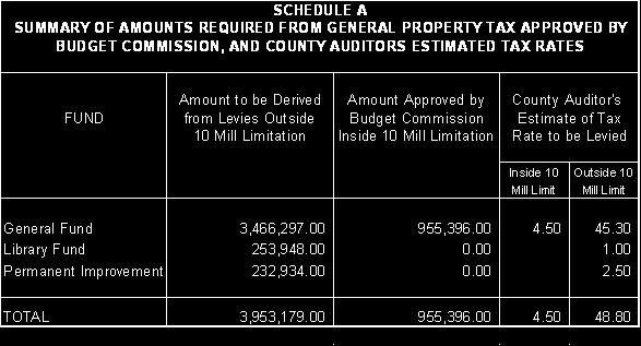 School District, Geauga County, Ohio, that the amounts and rates, as determined by the Budget Commission in its certification, be and the same are hereby accepted; and be it further