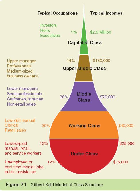 Social Classes in the United States Most people in the U.S. identify as middle class, but the middle class is shrinking The gap