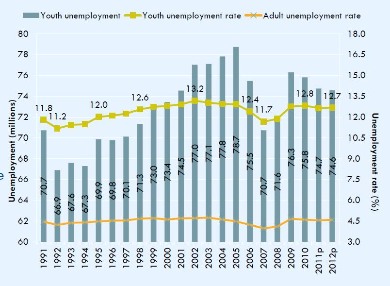 Youth Unemployment 75 million youth are unemployed 4 out of every 10 unemployed person is