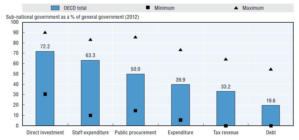 Sub-national government finance and reforms Figure 3.