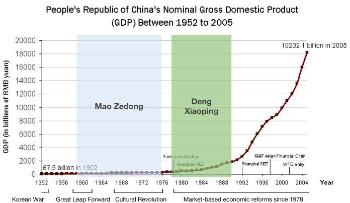 How were the policies of Mao Zedong and Deng Xiaoping similar and how were they different? Objective: Compare and contrast the policies of Mao Zedong and Deng Xiaoping.