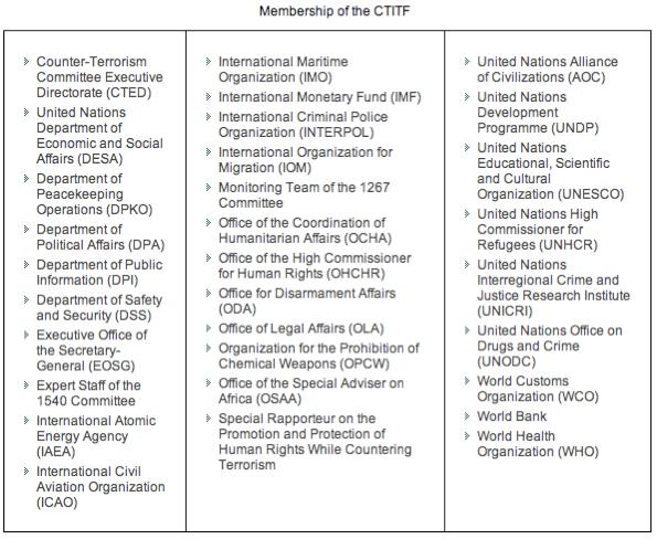 Actions that have been taken by other organizations are the creation of Terrorist Watch Lists, something the UN lacks.