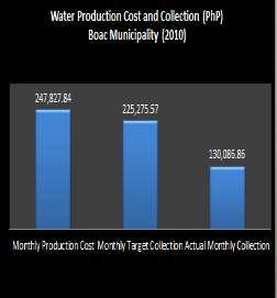 Figure 2 Average monthly production cost, target collection and monthly collection for Boac Municipality (Source: Boac Municipal Office) Figure 3 Status of water fee
