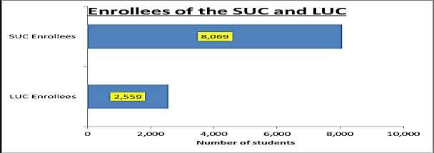 Matriculation Fees: The LU has a lower rate for its school fees. What makes it unique is that the Php 3,550 price remains the same for all courses, regardless of the number of units enrolled.
