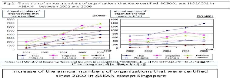 Fig 2: The increase of the annual number of organizations that were certified since 2002 in the ASEAN, except Singapore.