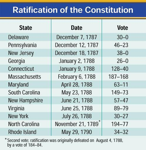 The Constitution is Ratified Nine States ratified the Constitution by June 21, 1788, but the new government needed the ratification of the large States of New York and Virginia.