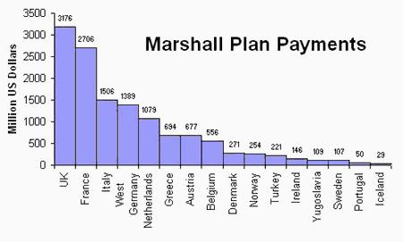 The Marshall Plan Which country received the most aid from the United States?