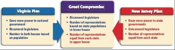 #4 The Great Compromise The Constitutional Convention in Philadelphia met between May and September of 1787 to address the problems of the weak central government that existed under the Articles of