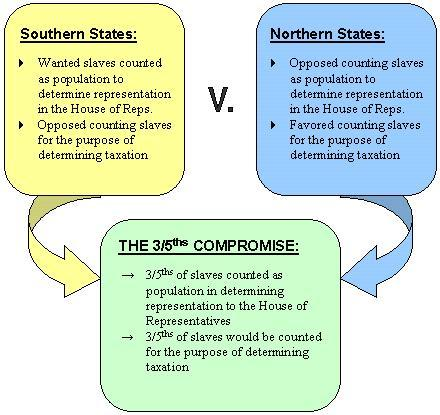 #5 The 3/5 s Compromise The Constitution was a document based upon compromise: between larger and smaller states, between proponents of a strong central government and those who favored strong state