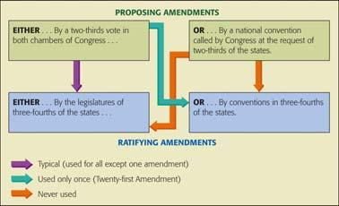 Altering the Constitution: The Formal Amendment Process Proposing an Amendment: 31 1. a two-thirds vote in each chamber of Congress. Or 2.