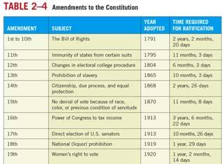 Altering the Constitution: The Formal Amendment Process 34