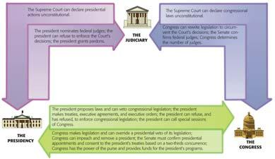 Establishes a system of checks and balances that enables one branch of government to check the actions of the