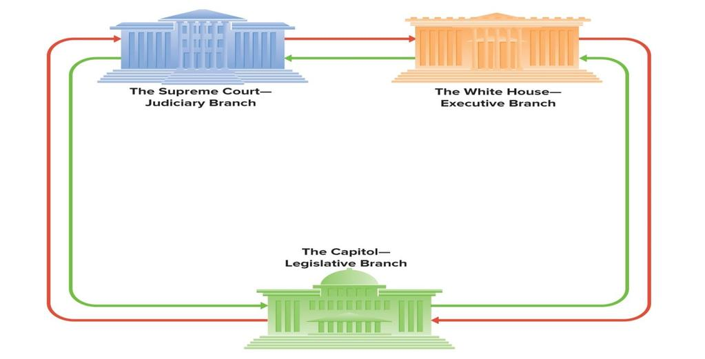 Separate Branches Sharing Power Article 3, Sections 1-3 The Supreme Court over the president: may declare executive action unlawful because it is not authorized by legislation; (by tradition) may