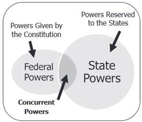 Reserved Powers Concurrent Powers More Powers Powers NOT given to the federal government and reserved for the states Example: safety, health, education Shared powers between state and federal