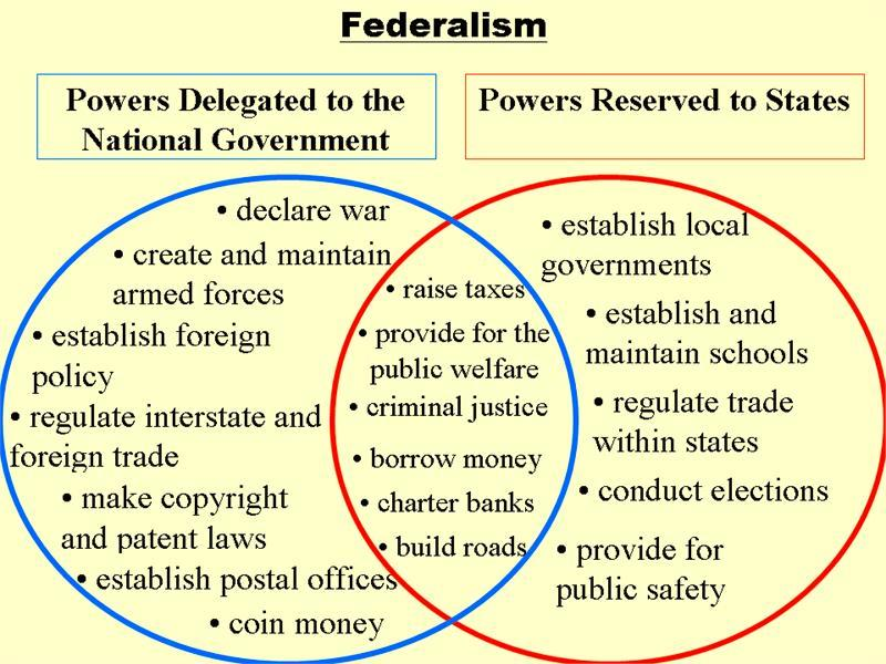 They are two different concepts. Important court cases dealing with federalism: Gibbons v. Ogden, McCulloch v. Maryland, District of Columbia v.