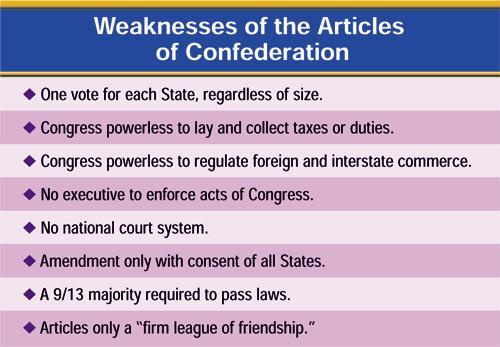 New Constitution Ratified in 1789 2 houses of Congress Power to tax Regulate trade President